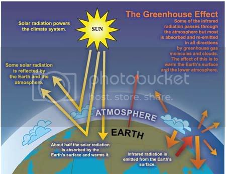 Ideal Greenhouse effect